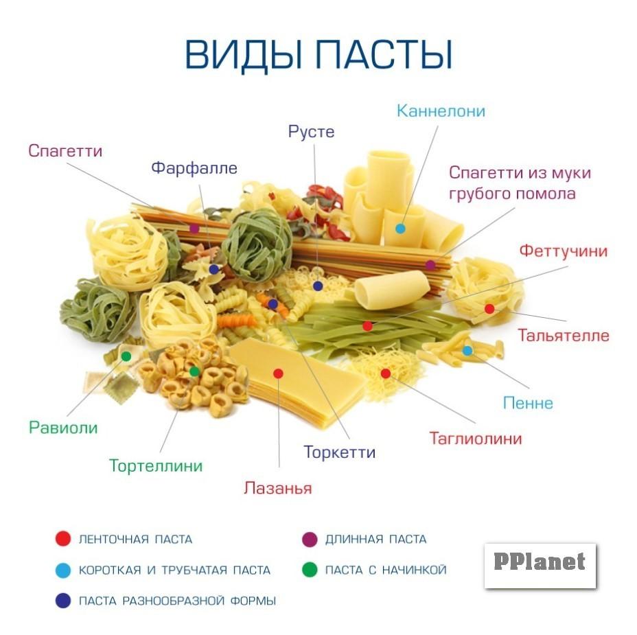 Итальянская паста по форме