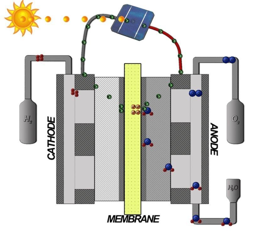 Принцип работы генератора водородной воды